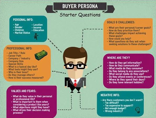 buyerpersona infografia
