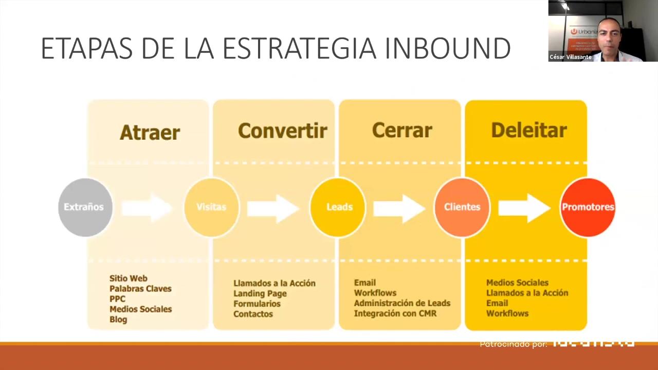 Innmocionate-etapas-metodologia-inbound-thumb