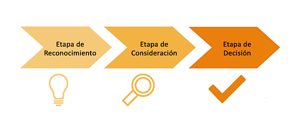 Customer Journey Inmobiliario