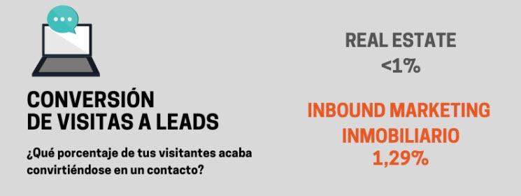 conversion-visitas-leads