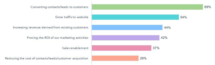 inbound-marketing-prioridades-2018