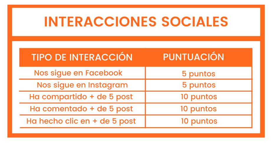 lead-scoring-por-interacciones-sociales