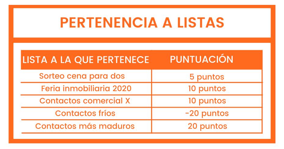 lead-scoring-por-pertenencia-a-listas2