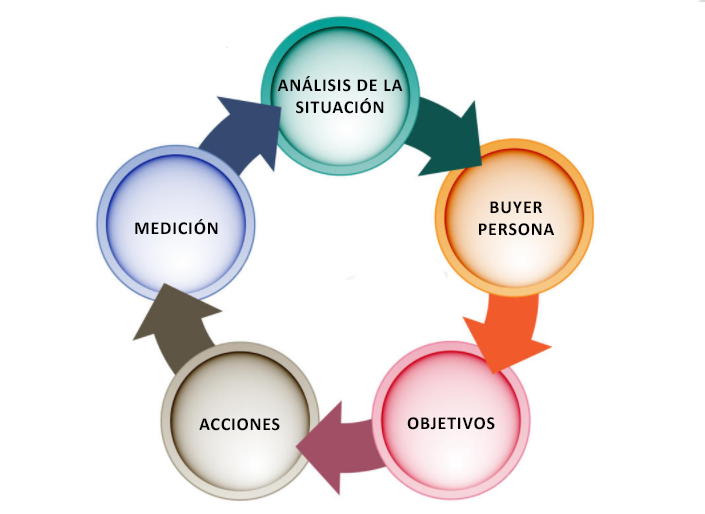proceso de plan de marketing digital.png