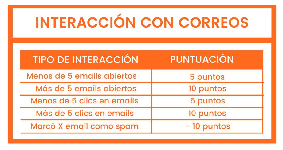 lead-scoring-por-interacciones-con-correo2s