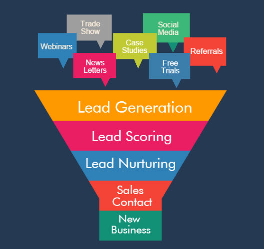 marketing-leads-3fases