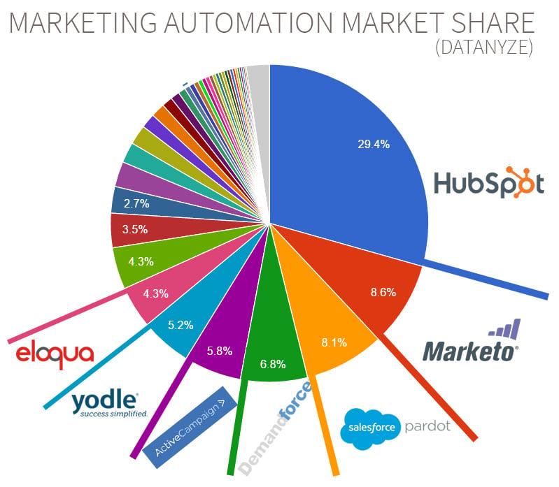 mktautomation-tools-MarketShare