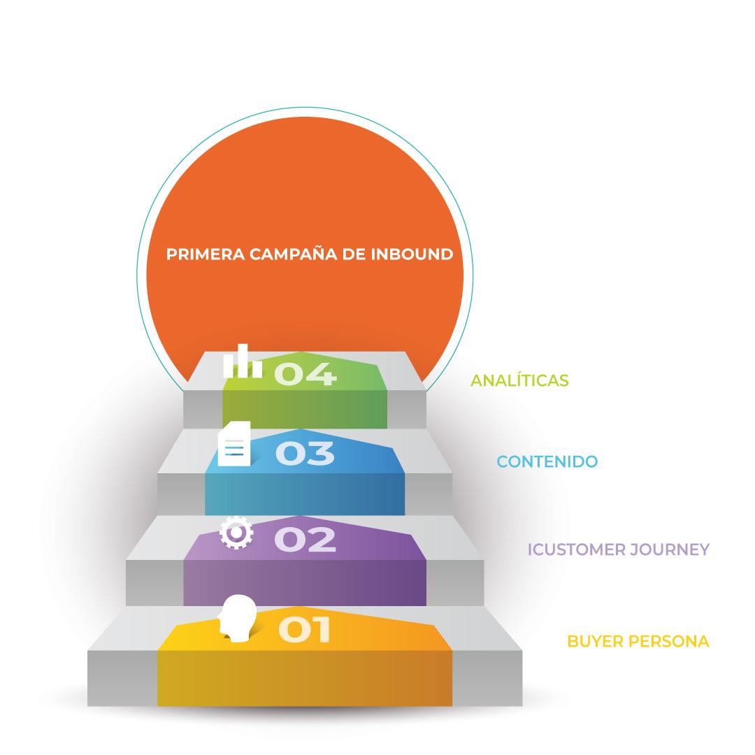 ¿Cómo planificar y desarrollar una campaña de Inbound?